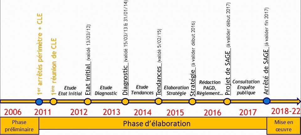 le calendrier d'élaboration du SAGE Charente